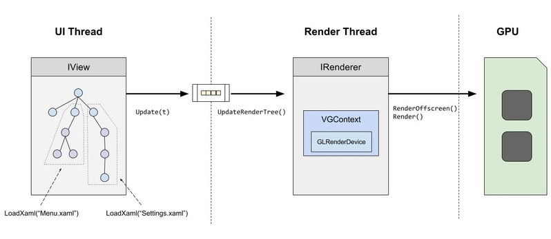 Rendering Architecture - Documentation | NoesisGUI
